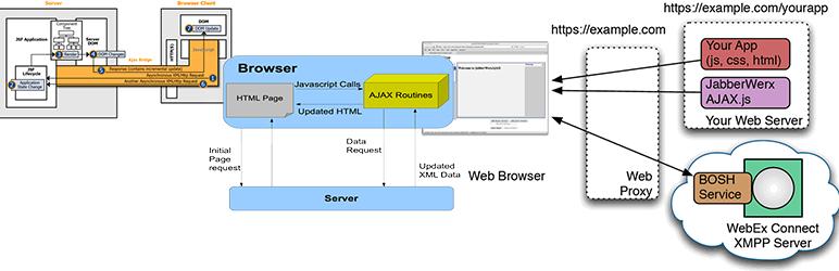 WordPress Ajax the metaboxes Plugin Banner Image