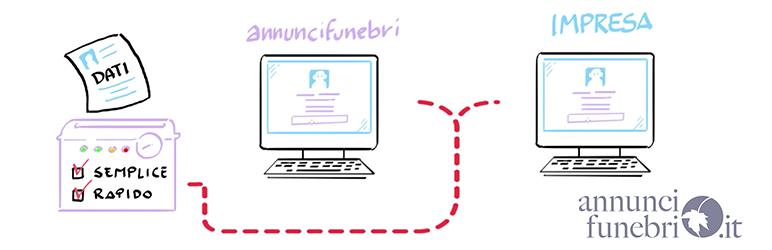 WordPress AnnunciFunebri Impresa Plugin Banner Image
