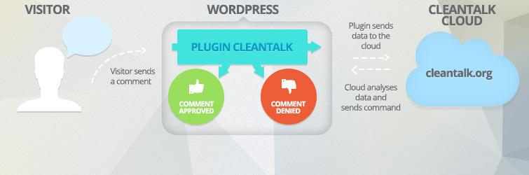 WordPress Plugin cleantalk-spam-protect